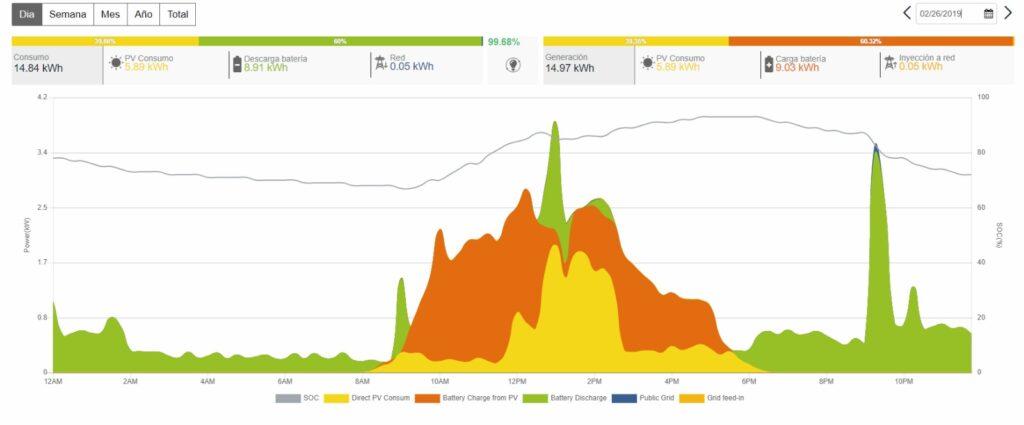 Inversor autoconsumo solar Ingeteam