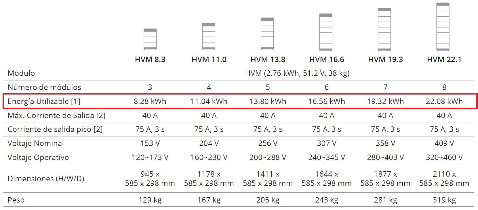 Batería Solar de Litio BYD HVM