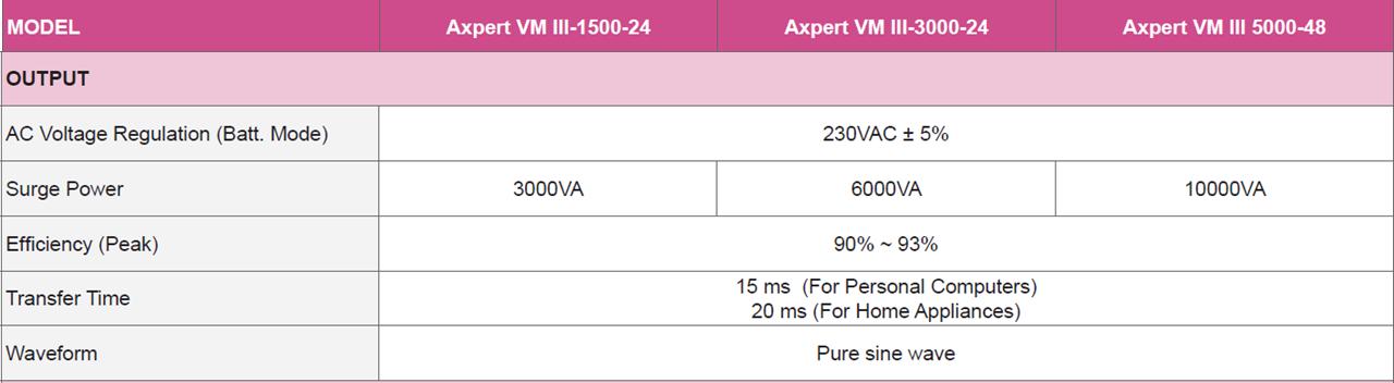 Inversor Cargador Solar Huber VM III