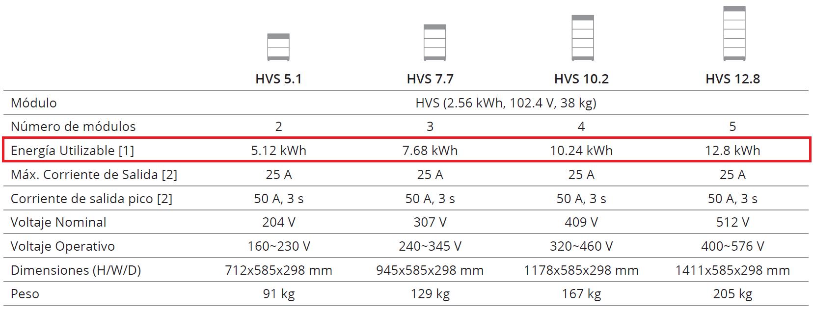 Batería solar de litio BYD HVS