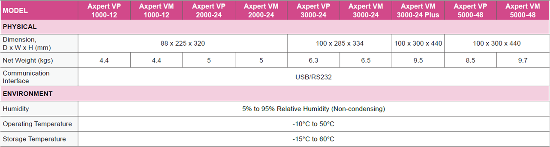 Inversor Cargador Solar Huber V