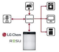Batería de Litio LG Chem RESU