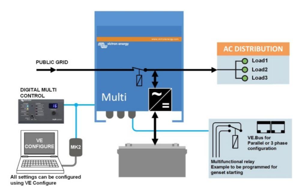 Inversor cargador Victron Multiplus