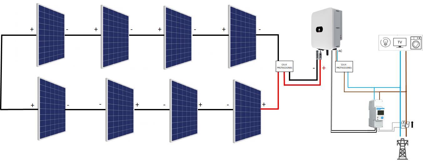 Kit Autoconsumo Solar